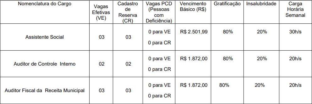cargos 1 188 - Concurso Prefeitura de Trairi CE: Edital suspenso