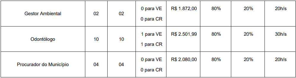 cargos 1 189 - Concurso Prefeitura de Trairi CE: Edital suspenso