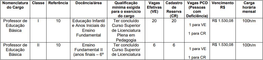 cargos 1 190 - Concurso Prefeitura de Trairi CE: Edital suspenso