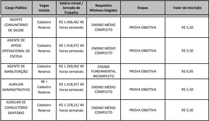 cargos 1 195 - Concurso Cesário Lange-SP 2020: Inscrições abertas com 21 vagas para todos os níveis
