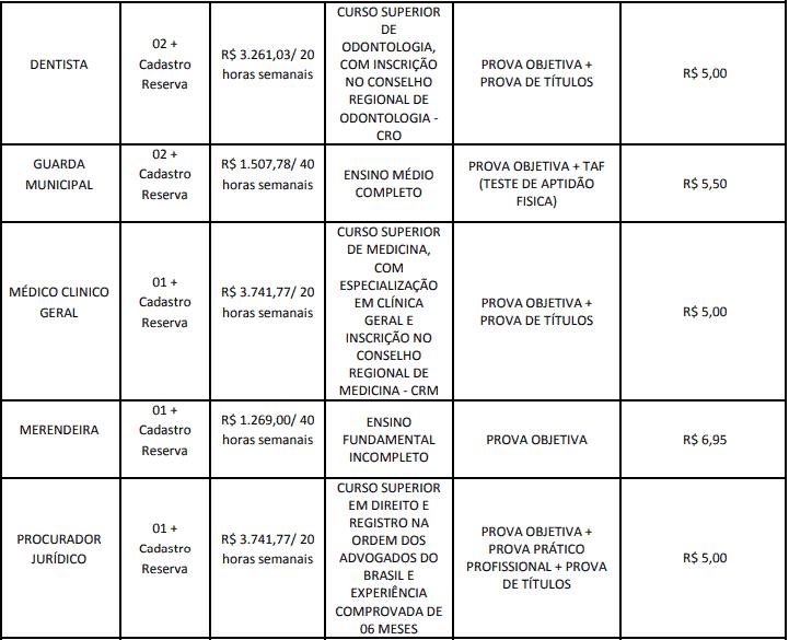 cargos 1 196 - Concurso Cesário Lange-SP 2020: Inscrições abertas com 21 vagas para todos os níveis