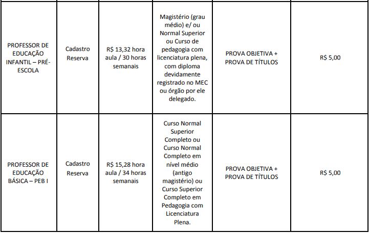 cargos 1 197 - Concurso Cesário Lange-SP 2020: Inscrições abertas com 21 vagas para todos os níveis
