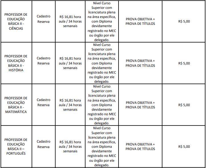 cargos 1 198 - Concurso Cesário Lange-SP 2020: Inscrições abertas com 21 vagas para todos os níveis