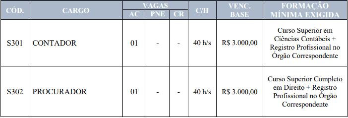 cargos 1 2 - Concurso Câmara Municipal de Olinda Nova MA: Provas suspensas