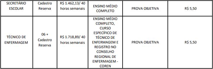 cargos 1 200 - Concurso Cesário Lange-SP 2020: Inscrições abertas com 21 vagas para todos os níveis