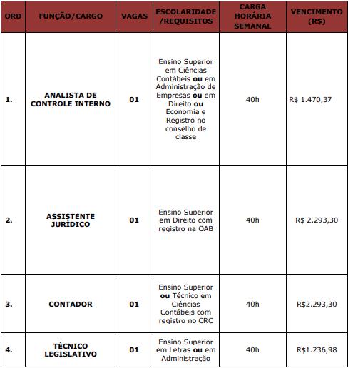 cargos 1 205 - Concurso Câmara de Antônio João MS
