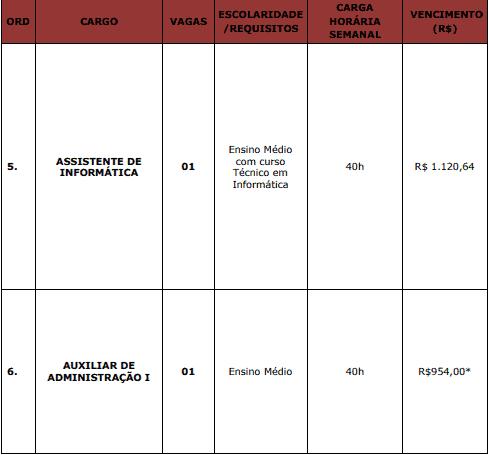 cargos 1 206 - Concurso Câmara de Antônio João MS