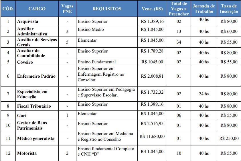 cargos 1 211 - Concurso Prefeitura de Cascalho Rico - MG
