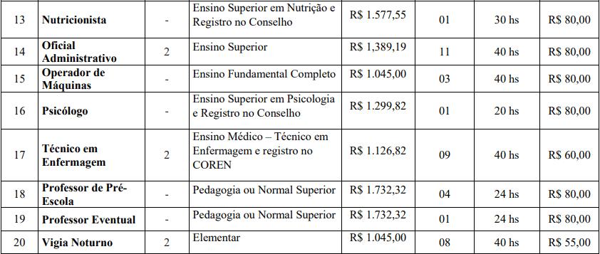 cargos 1 212 - Concurso Prefeitura de Cascalho Rico - MG
