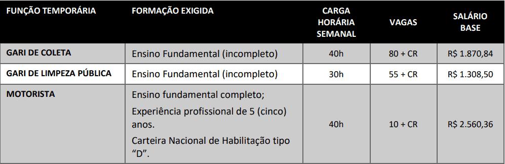 cargos 1 215 - Processo Seletivo Simplificado da COMCAP: Inscrições encerradas