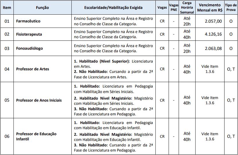 cargos 1 219 - Processo Seletivo Prefeitura de Chapadão do Lageado SC 2020
