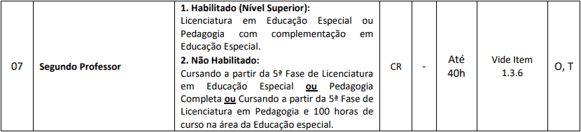 cargos 1 220 - Processo Seletivo Prefeitura de Chapadão do Lageado SC 2020