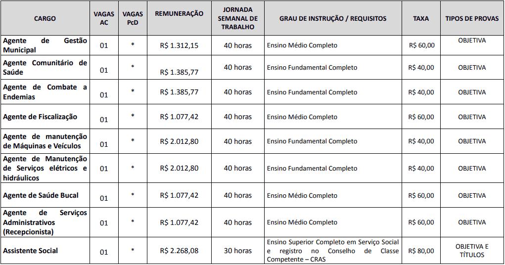 cargos 1 224 - Concurso Prefeitura de Centenário do Sul-PR: Inscrições abertas