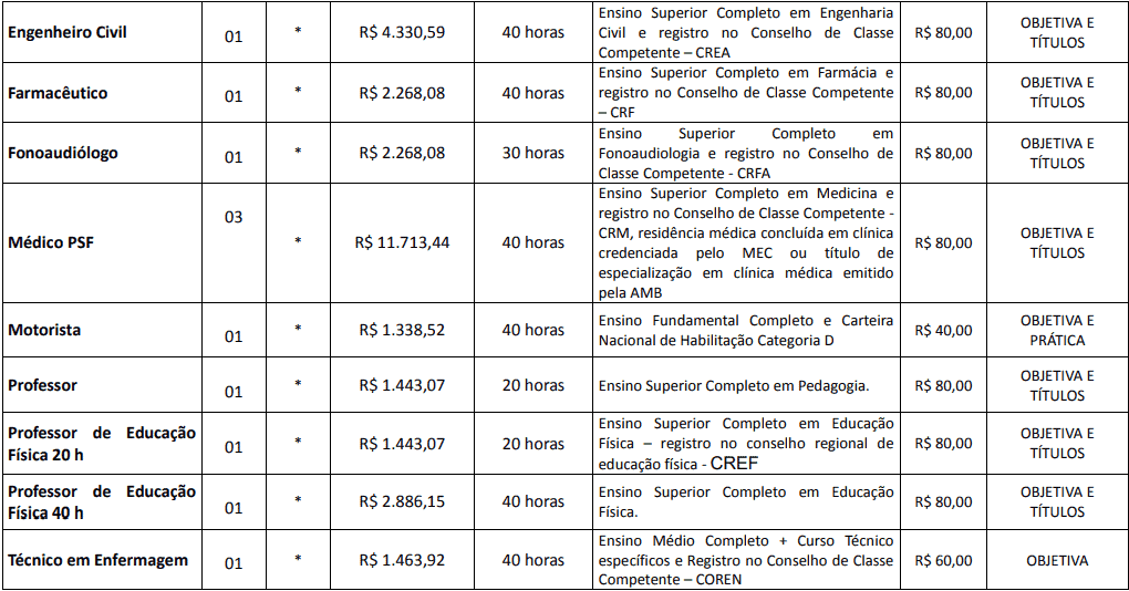 cargos 1 225 - Concurso Prefeitura de Centenário do Sul-PR: Inscrições abertas