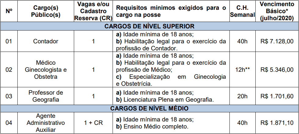 cargos 1 233 - Concurso Prefeitura de Boa Vista do Cadeado-RS: Inscrições encerradas