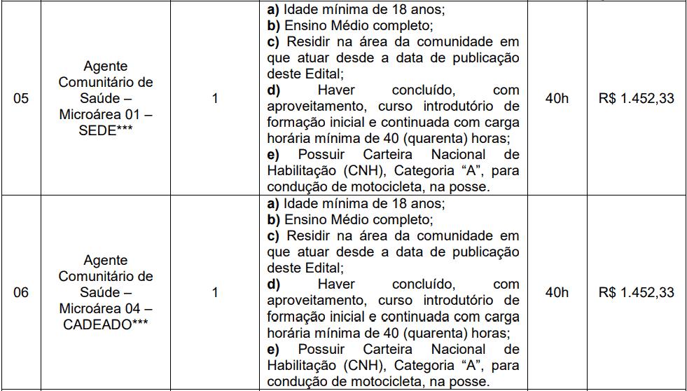 cargos 1 234 - Concurso Prefeitura de Boa Vista do Cadeado-RS: Inscrições encerradas
