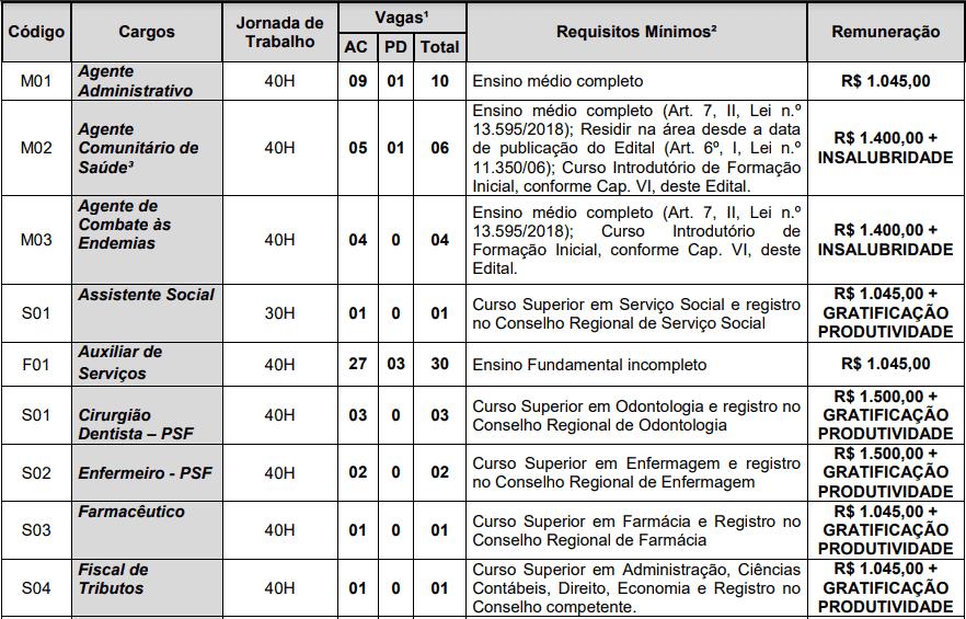 cargos 1 236 - Concurso Prefeitura de Alagoa Nova PB