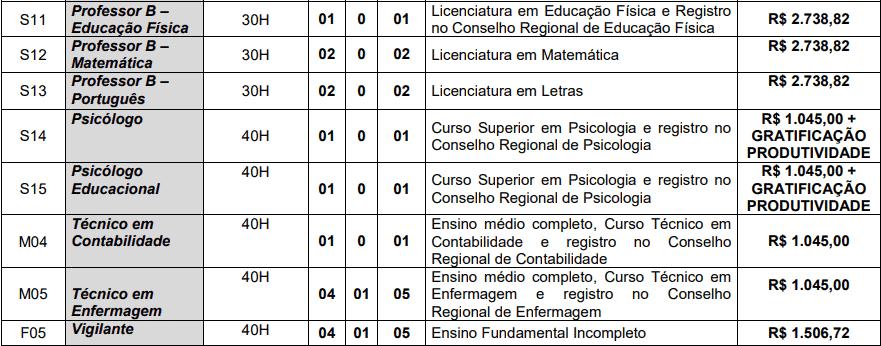 cargos 1 238 - Concurso Prefeitura de Alagoa Nova PB