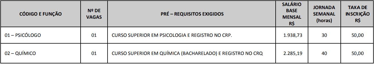cargos 1 239 - Concurso Prefeitura de Ouro Verde SP
