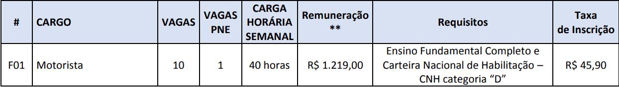 cargos 1 241 - Concurso Prefeitura de Taboão da Serra - SP