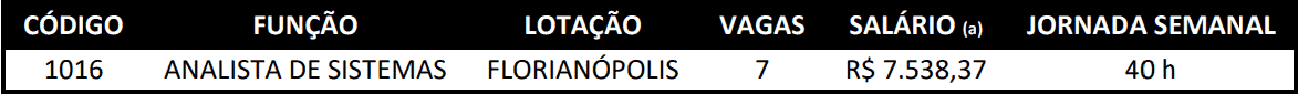 cargos 1 247 - Concurso Crea SC - Analista: Suspenso