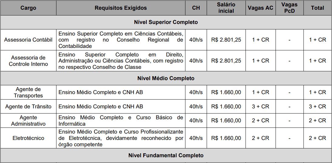 cargos 1 248 - Concurso AMT de Ji-Paraná-RO 2020