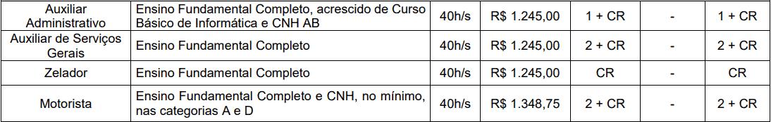 cargos 1 249 - Concurso AMT de Ji-Paraná-RO 2020