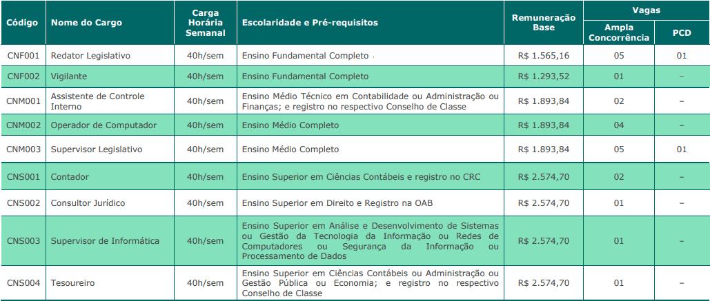 cargos 1 25 - Concurso Câmara de Mangaratiba RJ