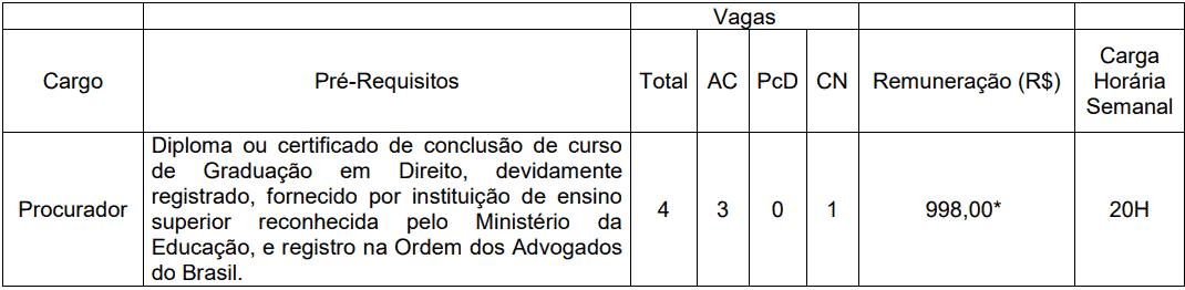 cargos 1 31 - Concurso Procurador Barra Mansa RJ