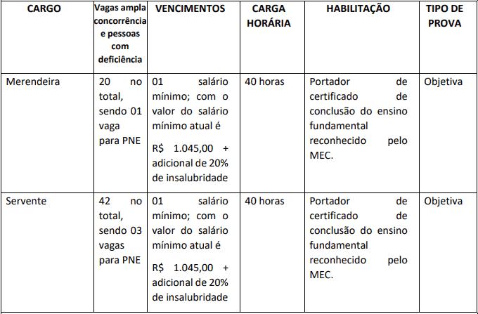 cargos 1 38 - Concurso Prefeitura Municipal de Tarauacá AC: Suspenso temporariamente