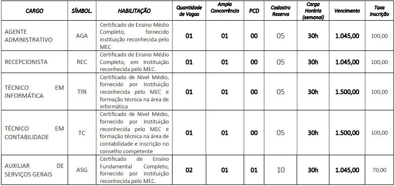cargos 1 60 - Concurso Câmara de Ouricuri PE