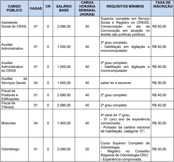 cargos 1 61 - Concurso Prefeitura de Goiandira GO: Suspensão temporária