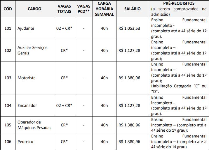 cargos 1 65 - Concurso SAAE Ibiraçu ES