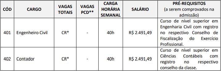cargos 1 68 - Concurso SAAE Ibiraçu ES