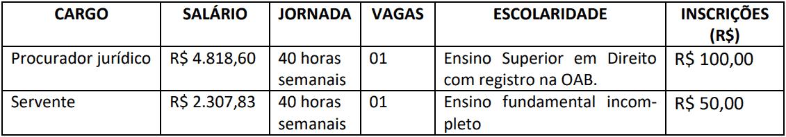 cargos 1 69 - Concurso Câmara de Ibirarema SP: Inscrições abertas com 2 vagas