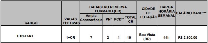 cargos 1 70 - Concurso CRA RR - Vagas para Assistente e Fiscal