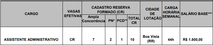 cargos 1 71 - Concurso CRA RR - Vagas para Assistente e Fiscal
