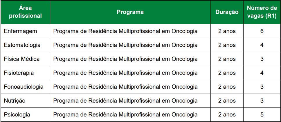 cargos 1 92 - Processo Seletivo Residência A.C. Camargo Câncer Center: Inscrições abertas