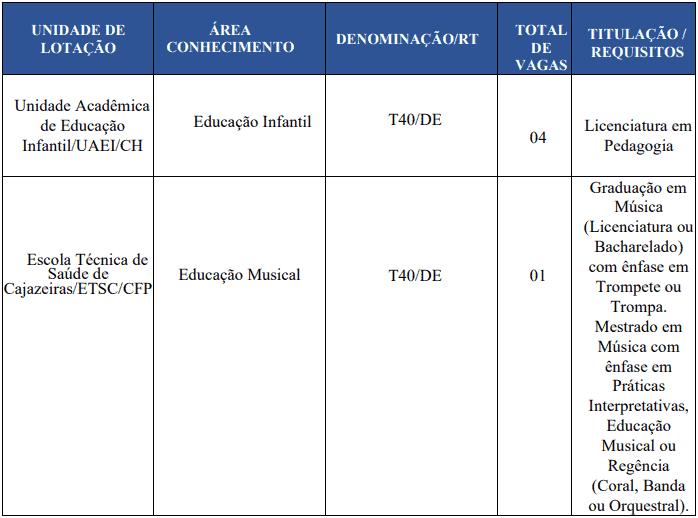 cargos 1 98 - Concurso UFCG PB: Provas em Fevereiro de 2021