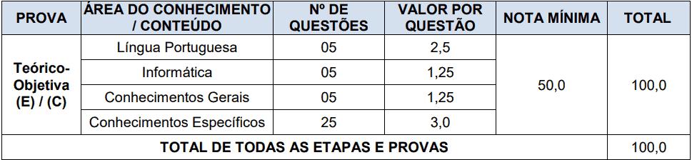 das provas  - Processo Seletivo Prefeitura de Videira-SC PMV