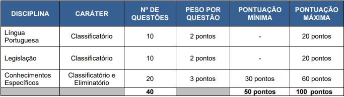 prova 3 - Concurso Fundação Hospitalar Getúlio Vargas Tramandaí RS - Médicos: Provas previstas para 07/02/21