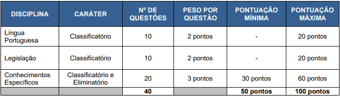 prova 4 - Concurso Fundação Hospitalar Getúlio Vargas Sapucaia do Sul RS: Inscrições abertas com 2 vagas para todos os níveis