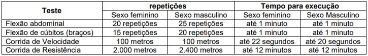 prova capacidade fisica - Concurso Prefeitura de Padre Paraíso MG
