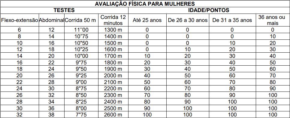 prova pratica 1 17 - Concurso Prefeitura de Santo André SP: Inscrições abertas para Guarda Municipal