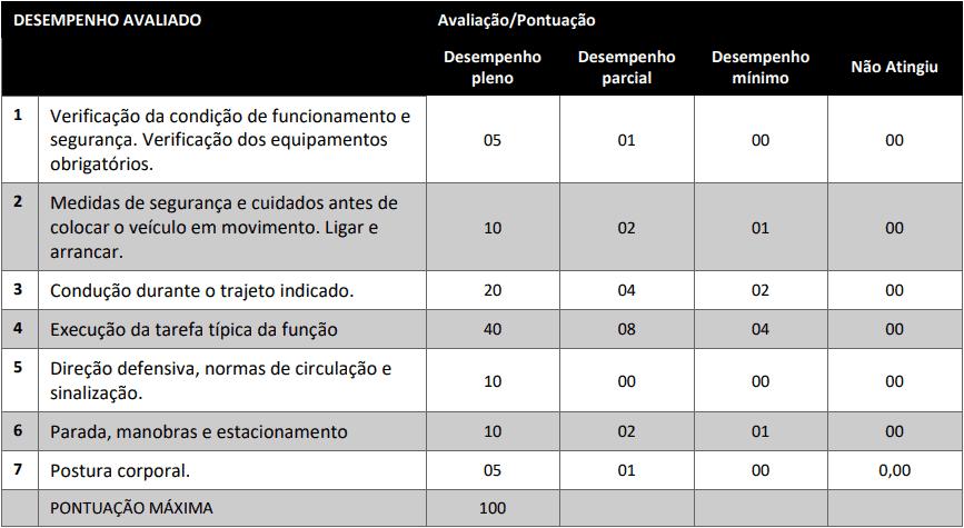prova pratica 1 19 - Processo Seletivo Simplificado da COMCAP: Inscrições encerradas