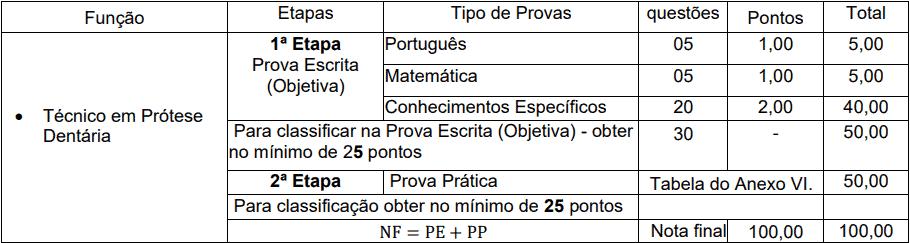 provas objetivas 1 100 - Processo Seletivo Simplificado Unioeste - PR: Inscrições encerradas