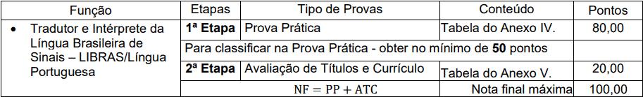 provas objetivas 1 101 - Processo Seletivo Simplificado Unioeste - PR: Inscrições encerradas