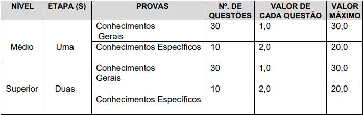 provas objetivas 1 103 - Concurso Prefeitura de Trairi CE: Edital suspenso