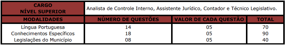 provas objetivas 1 110 - Concurso Câmara de Antônio João MS