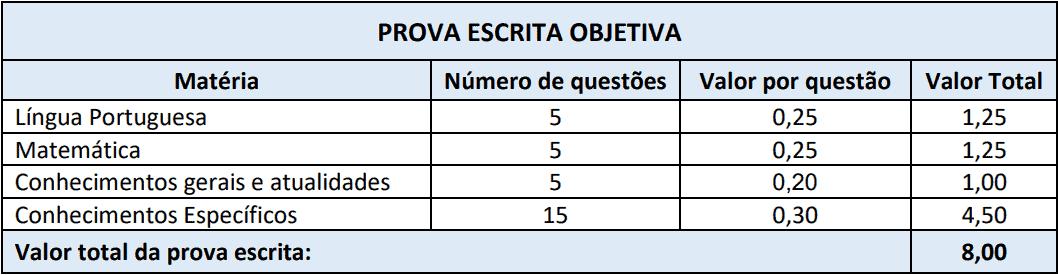 provas objetivas 1 119 - Processo Seletivo Prefeitura de Chapadão do Lageado SC 2020